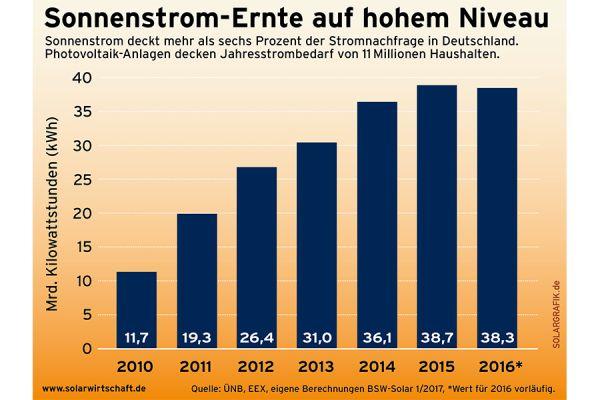 Sonnenstromernte in Deutschland von 2010 bis 2016