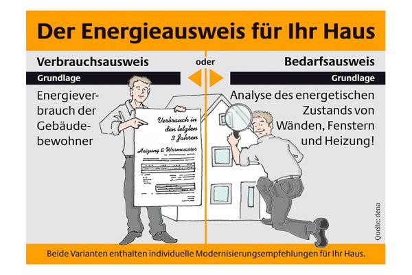 Erklär-Grafik zum Energieausweis.