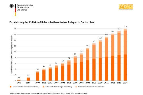 Balkendiagramme zeigen die Entwicklung der Kollektorfläche solarthermischer Anlagen in Deutschland von 1990-2014.