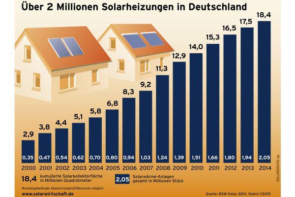 Balkendiagramme zeigen die Entwicklung der Anzahl installierter Solarheizungenn in Deutschland von 2000-2014.