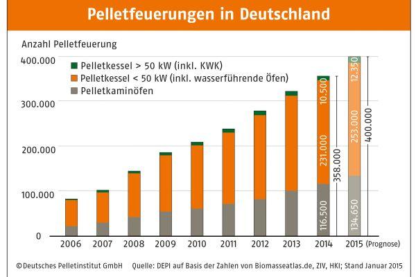 Balkendiagramme zeigen die Entwicklung der Anzahl von Pelletfeuerungen in Deutschland von 2006-2015.