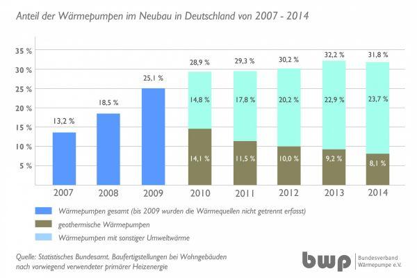 Balkendiagramme zeigen die Entwicklung der Anzahl von Wärmepumpen im Neubau in Deutschland von 2007-2014 (Abb.22).