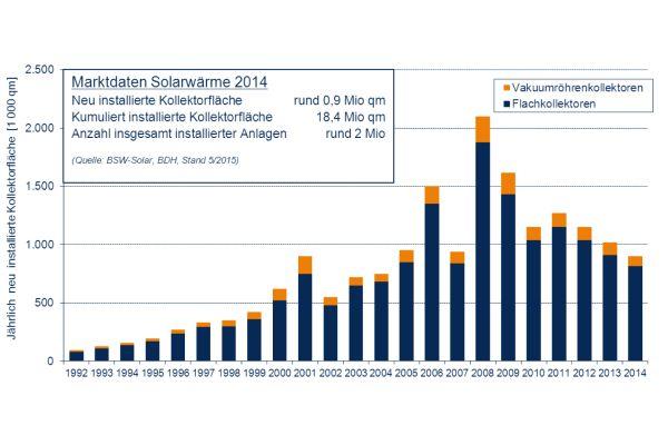 Balkendiagramme zeigen die Entwicklung der Anzahl von Vakuumröhrenkollektoren und Flachkollektoren in Deutschland von 1992-2014.
