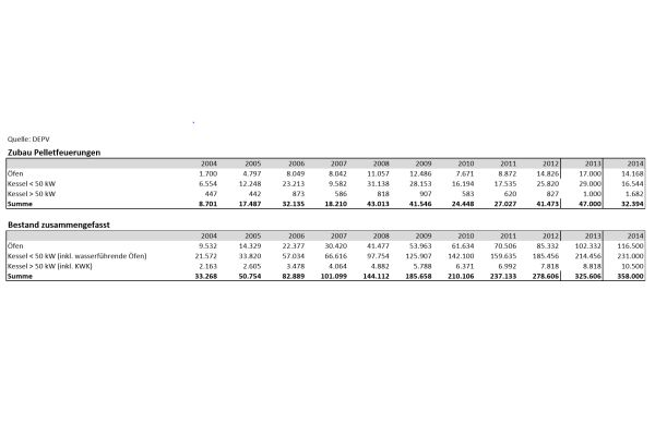 Die erste Tabelle gibt eine Übersicht über den Zubau von Pelletfeuerungen von 2004-2014, die zweite gibt eine Übersicht über den gesamten Bestand von 2004-2014.