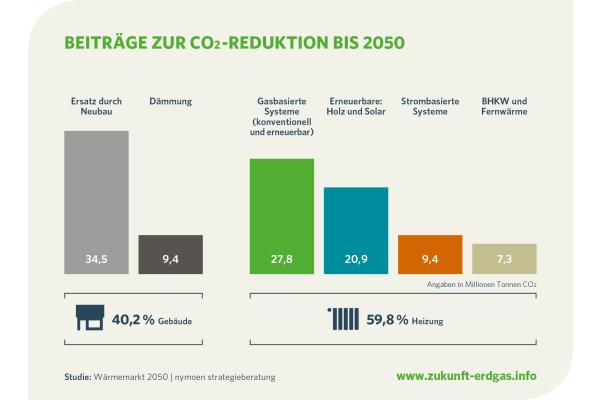 Zukunft Erdgas: 80 Prozent weniger CO2 im Wärmemarkt sind möglich