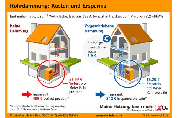 Kosten und Ersparnis einer Rohrdämmung am Beispiel eines Einfamilienhauses
