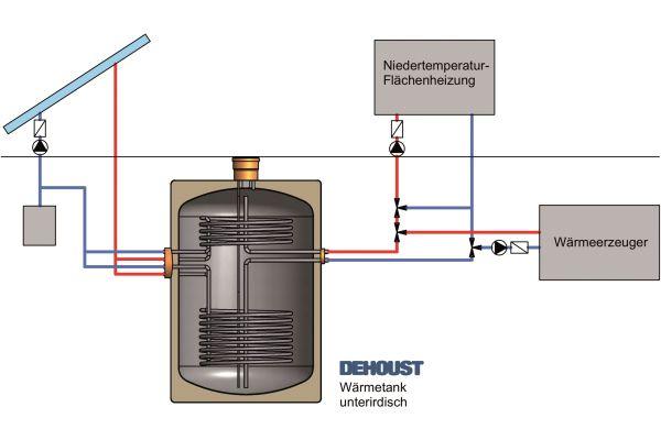 Schema des neuen unterirdischen Wärmetanks von Dehoust.