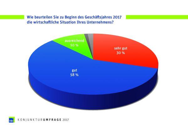 Die Grafik zeigt das Ergebnis der VBI-Konjunkturumfrage 2017.