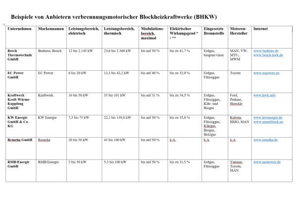 Tabelle mit Beispiele von Anbietern verbrennungsmotorischer Blockheizkraftwerke (BHKW) auf dem deutschen Markt.