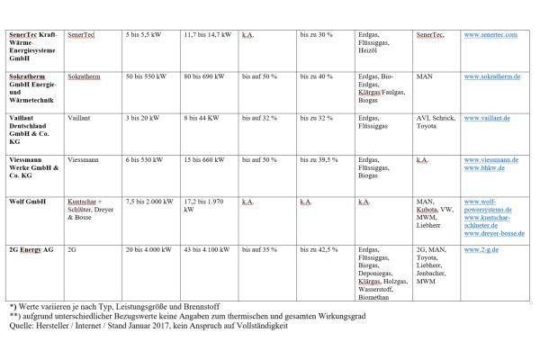 Tabelle mit Beispielen von Anbietern verbrennungsmotorischer Blockheizkraftwerke (BHKW) auf dem deutschen Markt.