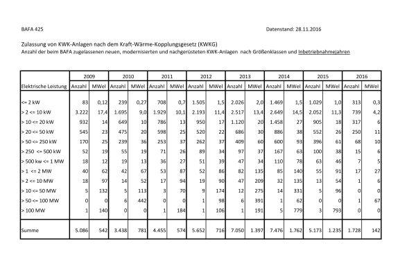 Die Tabelle zeigt die Zulassungszahlen von KWK-Anlagen des Bundesamts für Wirtschaft und Ausfuhrkontrolle (BAFA).