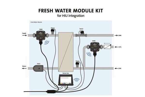 Schema eines Frischwassermoduls.