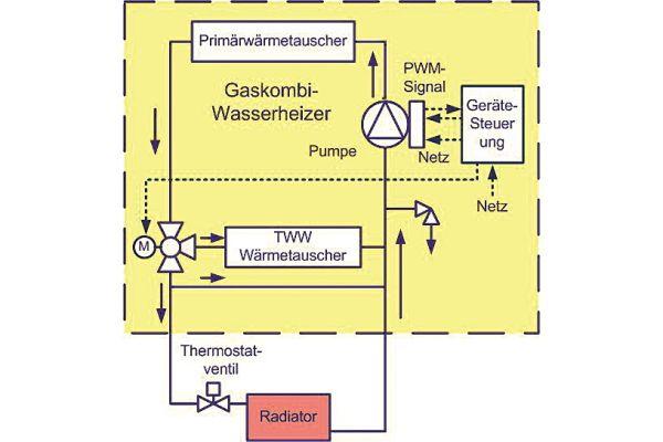 Das Schema zeigt die Anwendung einer PWM-gesteuerten Umwälzpumpe in einem Gas-Kombiwasserheizer.