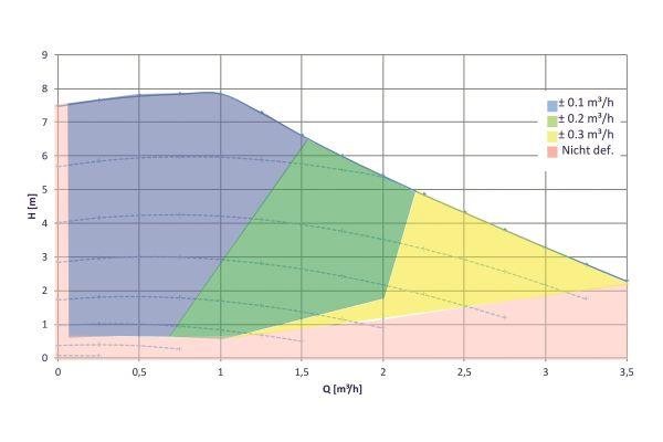 Diagramm der Volumenstromabschätzung (flow estimation) einer ECM-Pumpe.