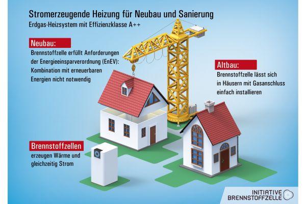 Die Grafik zeigt, das Brennstoffzellen-Heizgeräte sowohl für den Neubau als auch für den Gebäudebestand geeignet sind.