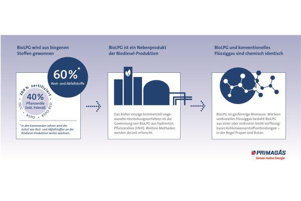 Die Grafik beschreibt, wie BioLPG hergestellt wird.