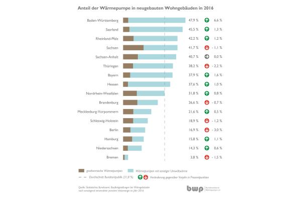 Neubau-Statistik 2016: Wärmepumpe fest etabliert