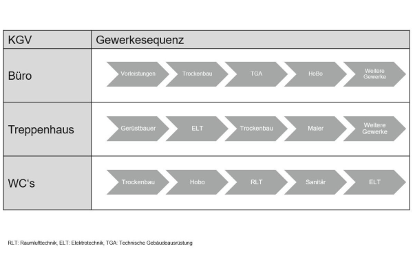 Lean Construction Management: Machen statt diskutieren!