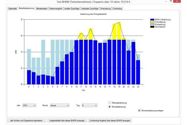 Die Grafik zeigt ein Beispiel für die Stromabdeckung durch ein Blockheizkraftwerk sowie Fremdbezug und Einspeisung in das Stromnetz.