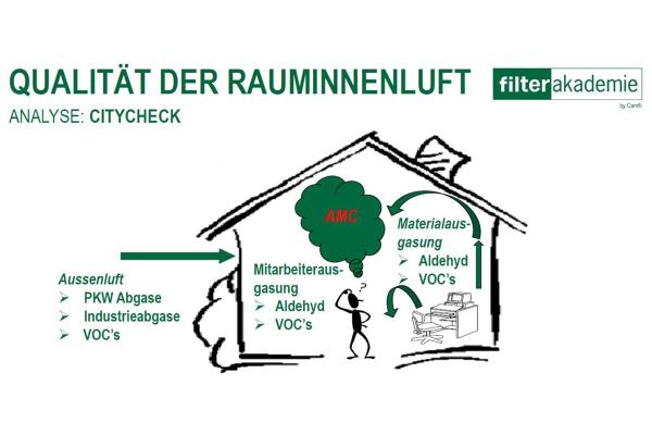 Camfil informiert über effiziente Luftfilter