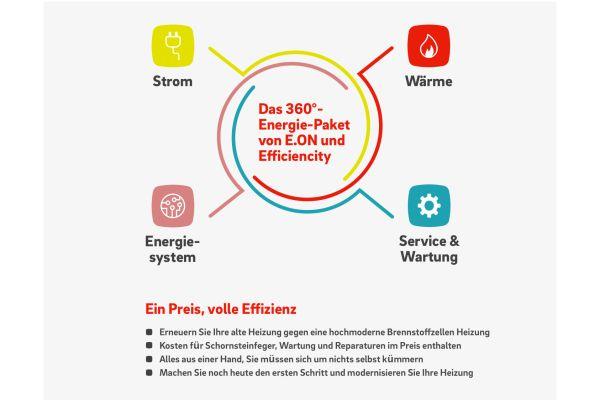 Die Grafik erklärt das 360°-Energiepaket für Brennstoffzellen-Heizungen.