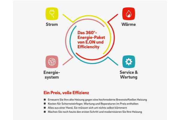 E.ON und Efficiencity bieten 360°-Energiepaket für Brennstoffzellen-Heizungen