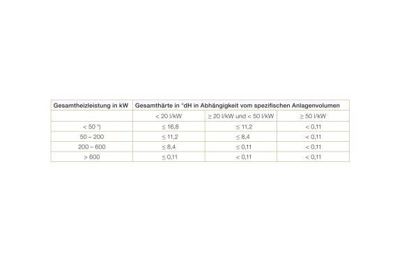Die Tabelle gibt die Richtwerte für das Füll- und Ergänzungswasser an.