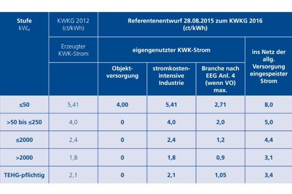 Referentenentwurf zum Kraft-Wärme-Kopplungsgesetz veröffentlicht