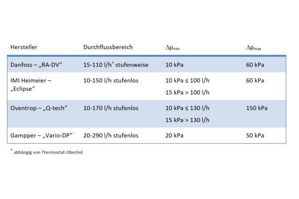 Die Tabelle zeigt die Merkmale dynamischer Thermostatventile.