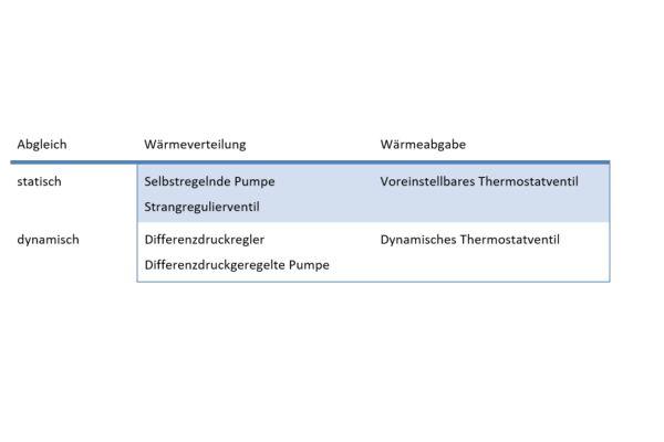 Die Tabelle zeigt eine Produktübersicht für den hydraulischen Abgleich.