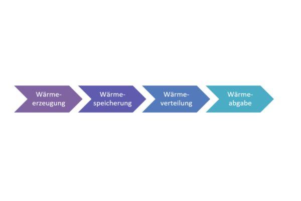 Eine vereinfachte Darstellung des Energieflusses einer zentralen Heizungsanlage mit vier Teilsystemen.