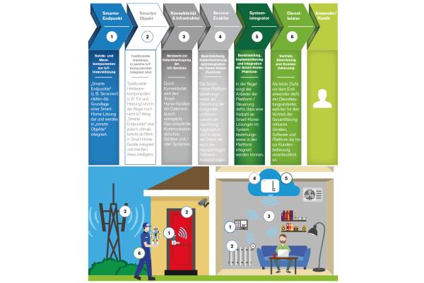 Studie von eco und ADL zum Smart Home-Markt