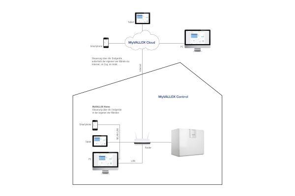 frischluftversorgung mit smart home funktionen. Black Bedroom Furniture Sets. Home Design Ideas