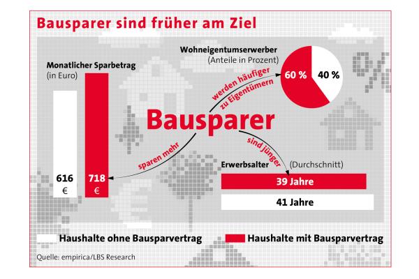 Deutschland im Wohnungsbau nur durchschnittlich