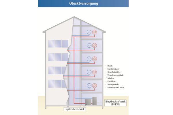 Übersicht über die Objektversorgung von KWK-Anlagen in der Wohnungswirtschaft.