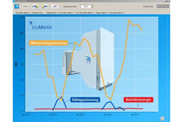 Das Diagramm zeigt den Grad der Wärmerückgewinnung des Lüftungsgeräts
