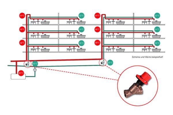 Durch die Installation von Drosselventilen werden fest eingestellte Druckverluste in den Steigsträngen abgeglichen und so eine gleichmäßige Durchströmung und Veteilung emöglicht.