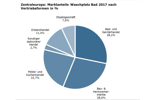 Neue Studie: Waschplatz Bad in Zentraleuropa