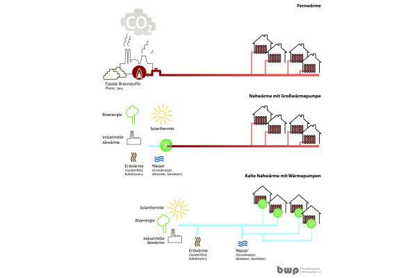 Nahwärme mit Wärmepumpenlösungen für Siedlungen und Quartiere