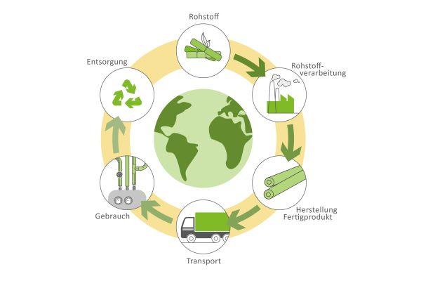 Die Grafik zeigt, welche Rohstoffe mit welchem Energieaufwand in das Bauprodukt einfließen und welche Umweltauswirkungen entstehe.