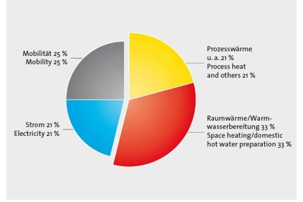 Dass Tortendiagramm zeigt, dass Raumwärme und Warmwasserbereitung etwa ein Drittel des gesamten Energieverbrauchs ausmachen.