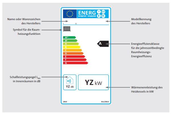 Energielabel eines Raumheizgeräts nach der ErP-Richtlinie auf Basis der Gas- bzw. Öl-Brennwerttechnik.