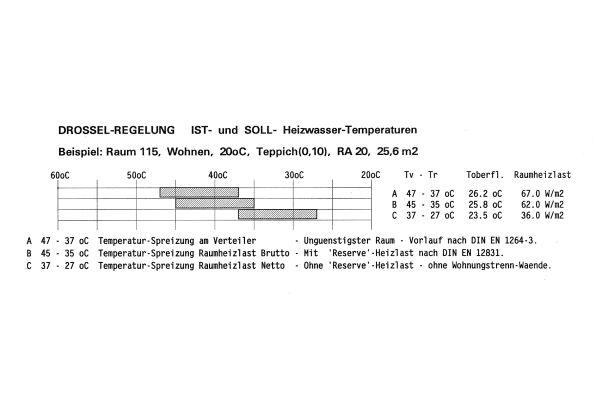 Ist- und Soll-Auslegungstemperatur eines Beispielraumes.