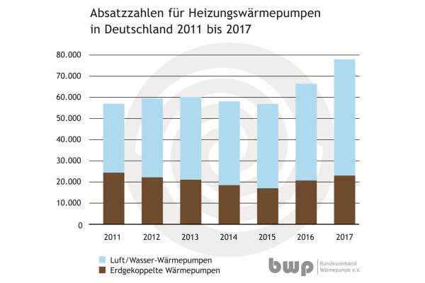 BWP: Wärmepumpen‐Absatz wächst 2017 deutlich