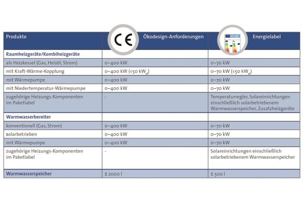 Energielabel in der Heizungstechnik: Hersteller, Handel, Handwerk in der Pflicht