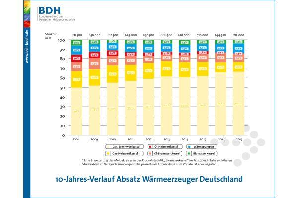 Die Grafik zeigt die Marktentwicklung der Wärmeerzeuger in Deutschland von 2008-2017.