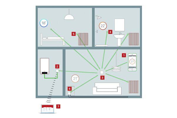 Die Grafik zeigt, mit welchen Geräten der Einzelraumregler von Viessmann im Smart Home verbunden ist.