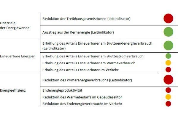 Die Energiewende-Ampel.