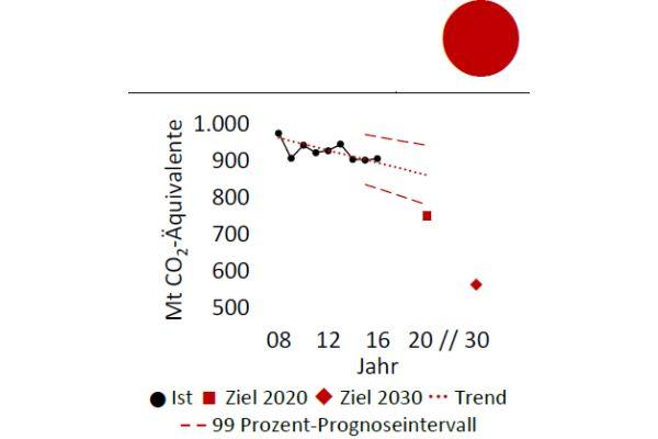 Das Diagramm zeigt eine mögliche Reduktion der Treibhausgasemissionen zwischen 2018 und 2030.