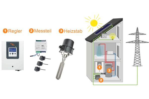 CitrinSolar: Heizen mit überschüssigem Solarstrom
